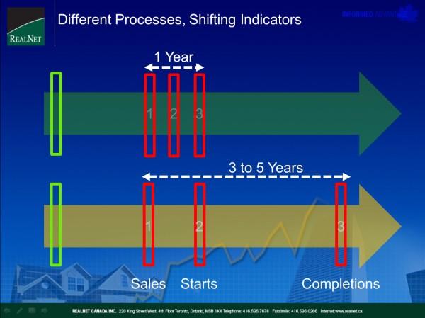 shifting-indicators.jpg
